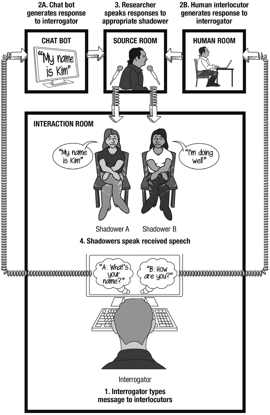 Human-AI echoborgs make chatbots more real, but still fail