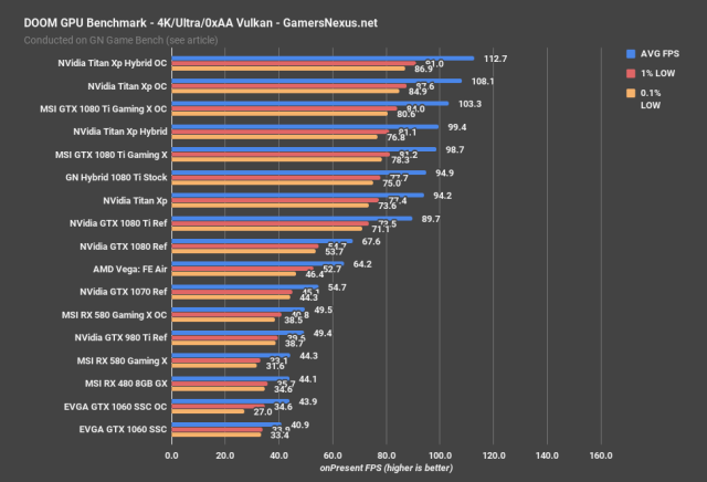 Results from <em>Doom</em> running in Vulkan via Gamers Nexus.