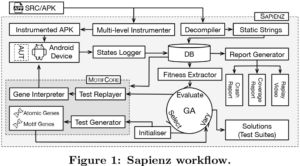 A block diagram of Sapienz. It might make a bit more sense if you finish reading the story, then try to decode this.