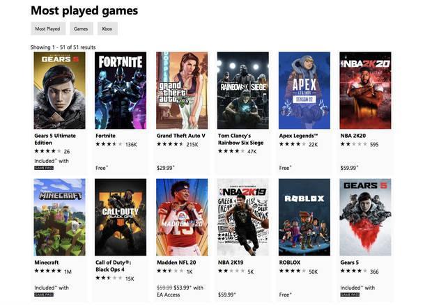 Gears 5 derrocó a Fortnite como el juego más popular en la Xbox Store