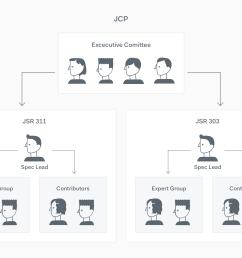 java community process membership [ 2340 x 1640 Pixel ]