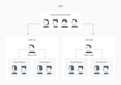small resolution of java community process membership