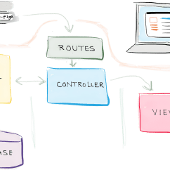 Mvc Struts Architecture Diagram 1990 Club Car Battery Wiring 36 Volt Creating And Securing Your First Cakephp App Dzone Web Dev