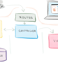 model view controller diagram [ 1998 x 1274 Pixel ]