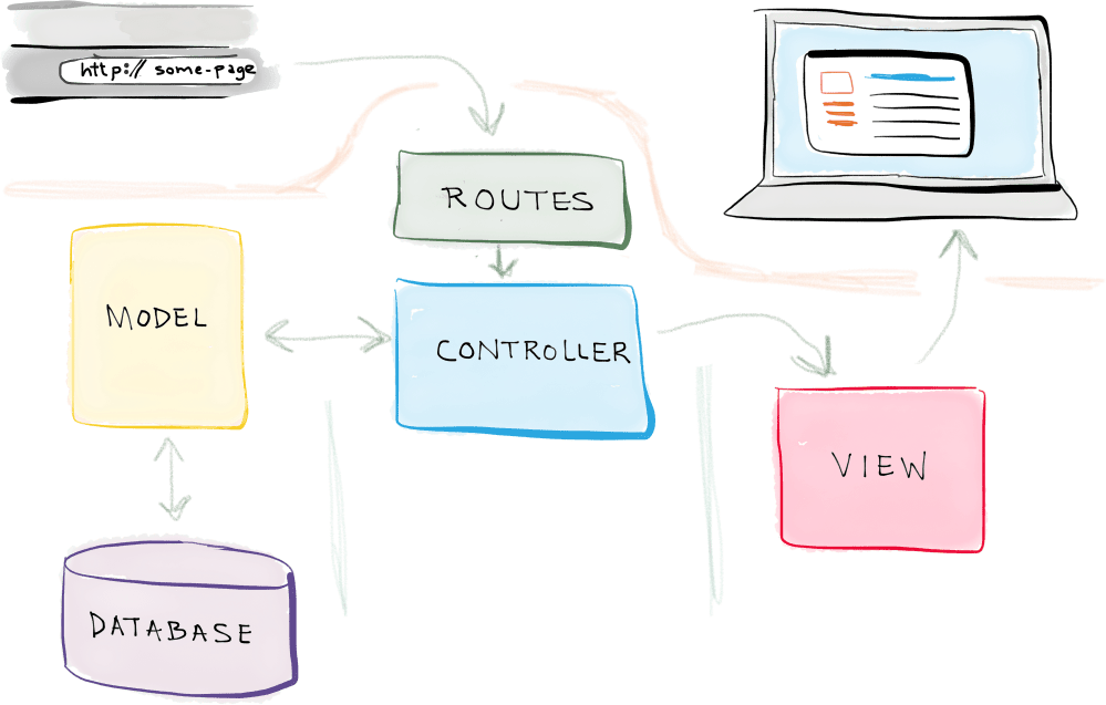 medium resolution of model view controller diagram
