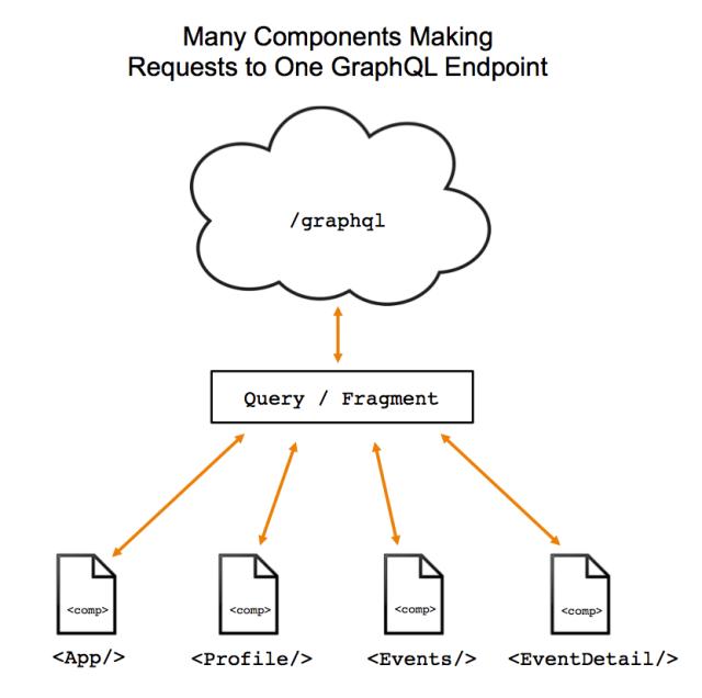 relay react graphql authentication