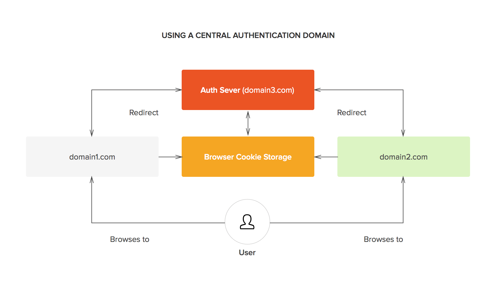 hight resolution of sso central authentication domain