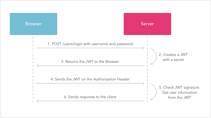 How does a JSON Web Token works