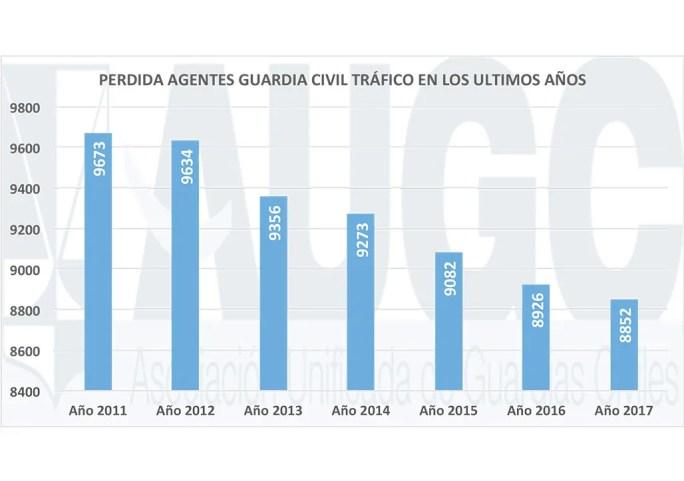 Descenso número Guardias Civiles de Tráfico