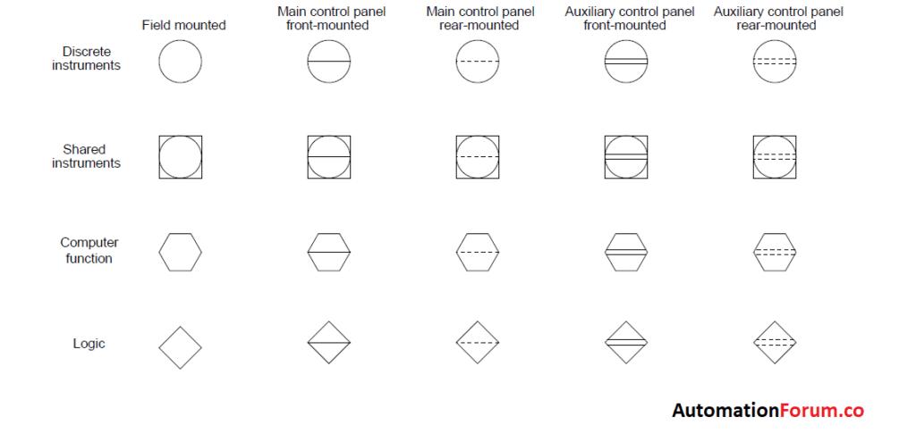 Basics of P&ID (piping and instrumentation diagram