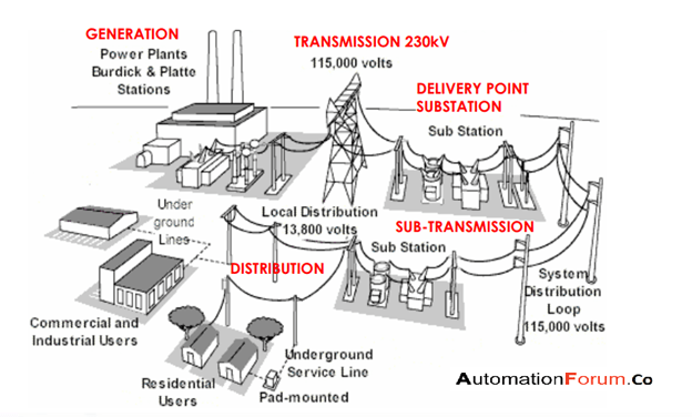 introduction to electrical substation  instrumentation and