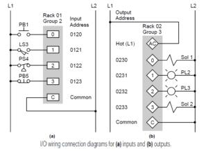 PLC learning series 16: PLC Documentation