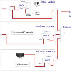 Home Theater Network Diagram Wiring For Car Stereo Kenwood Related Keywords And Suggestions Moca Switch