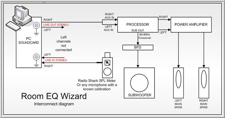 Room EQ Wizard (free measurement and parametric EQ setup