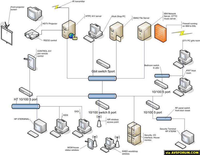 best wiring diagram software 2006 gmc sierra radio program to make diagrams like attatched pic. - avs forum | home theater discussions ...