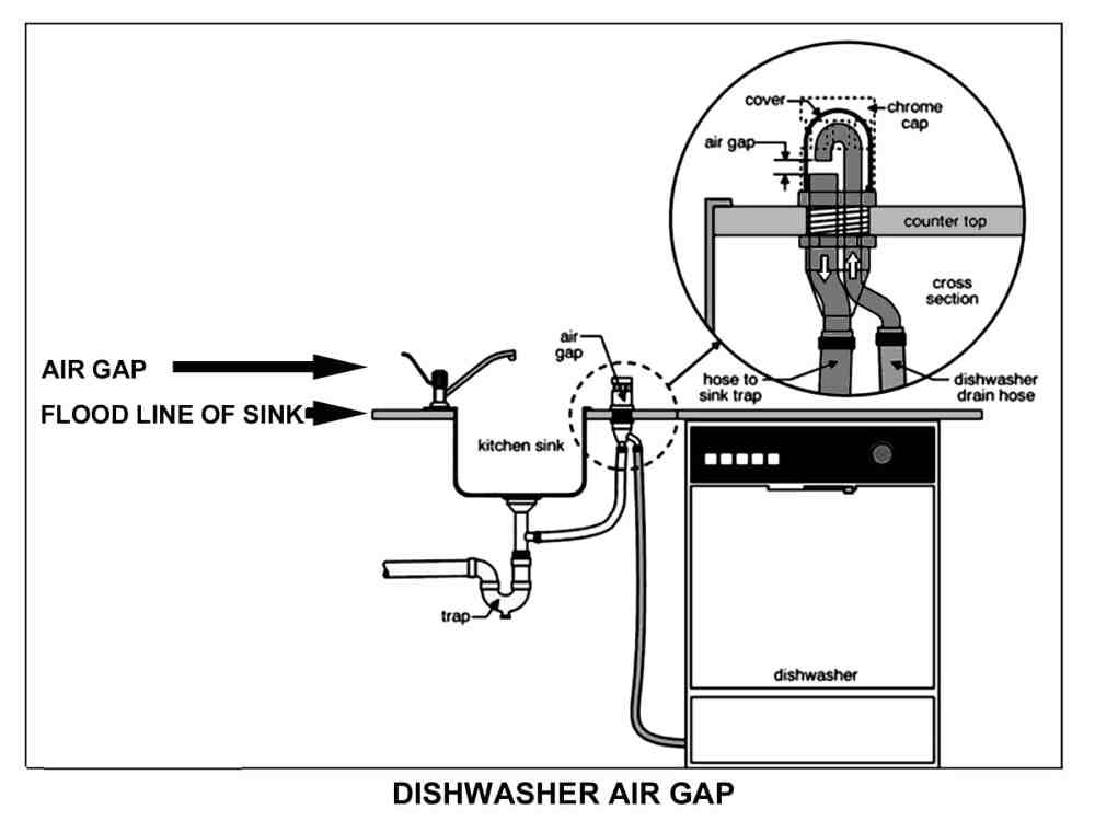 medium resolution of  a plumber uses a small cylindrical device mounted on the countertop parallel with a faucet inside the device there are two tubes separated by an empty