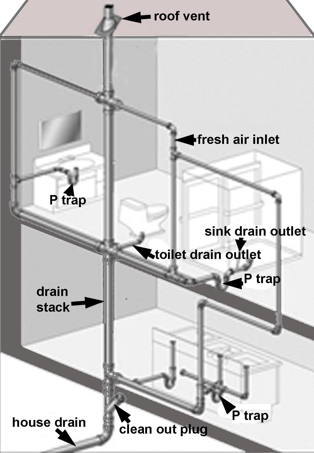 sewer plumbing venting diagram cat6 patch panel wiring learn about the different traps in your home and