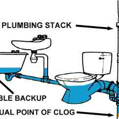 Drain Stack Installation Diagram 2000 Mitsubishi Mirage Radio Wiring A Clogged Plumbing Can Affect Many Of Your Fixtures