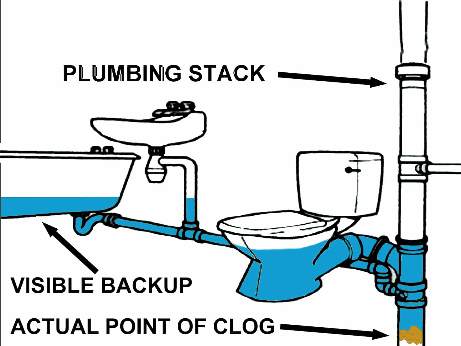 hight resolution of clogged plumbing stack