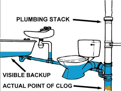 small resolution of clogged plumbing stack