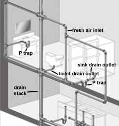 a clogged plumbing stack can affect many of your fixtures dwv system diagram [ 1200 x 1728 Pixel ]