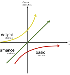 ux and the kano model [ 1022 x 834 Pixel ]