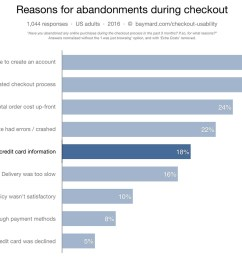 how users perceive security during the checkout flow incl new trust seal study  [ 1536 x 991 Pixel ]