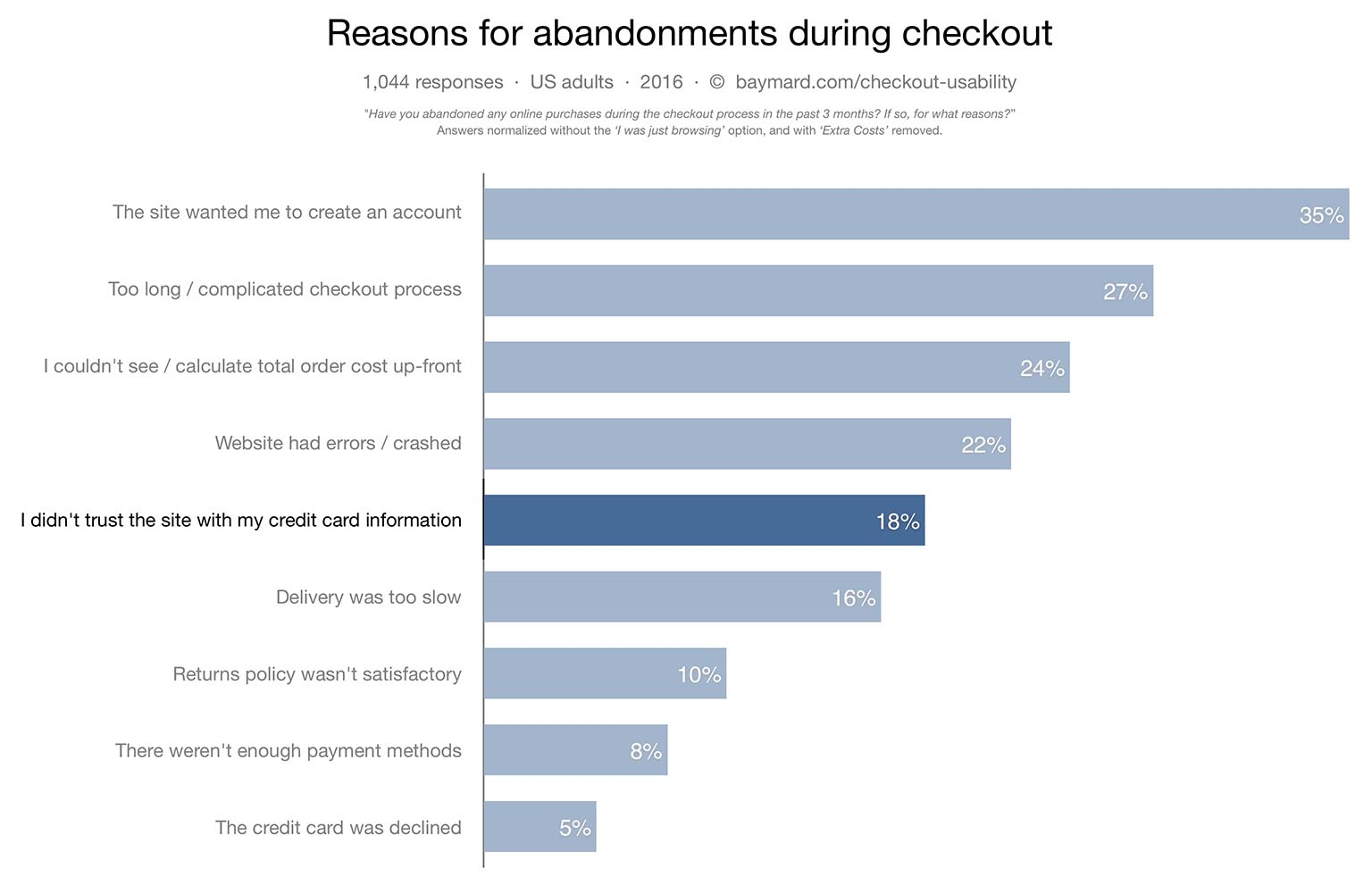 hight resolution of how users perceive security during the checkout flow incl new trust seal study