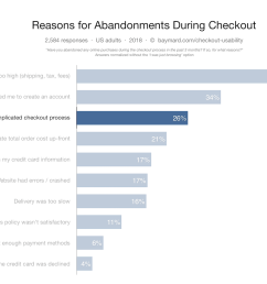 at the same time we ve documented that 26 of users have abandoned orders due to a too long complicated checkout process  [ 1700 x 1105 Pixel ]