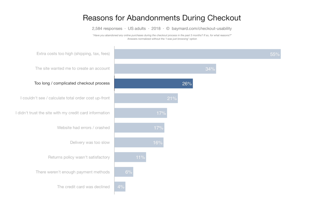 medium resolution of at the same time we ve documented that 26 of users have abandoned orders due to a too long complicated checkout process