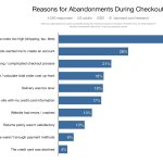 44 Cart Abandonment Rate Statistics Cart Checkout Baymard Institute