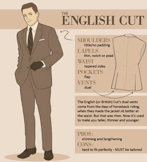 Key differences between the American. the English and the Italian suits