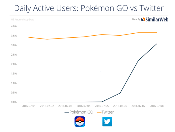 Among Android users, Pokemon Go threatens to eclipse Twitter by Tuesday on daily active user basis