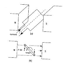 Introduction To DC Motor