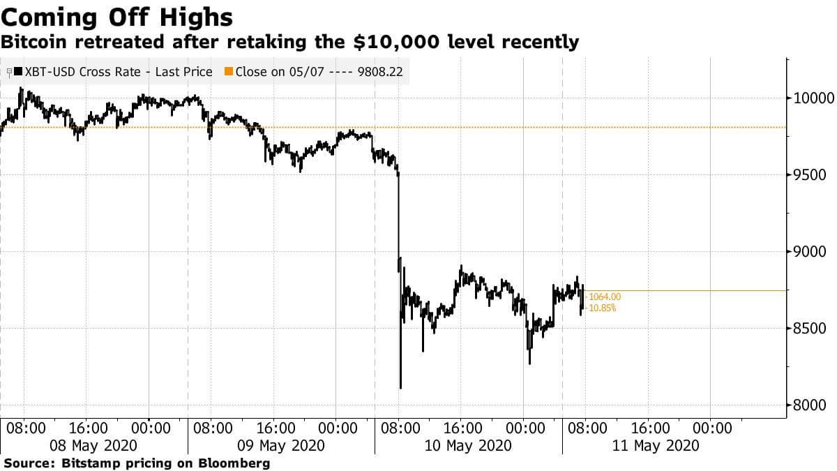 比特幣減半前暴跌上千美元!分析師揭「三大」決定性因素 - 區塊客