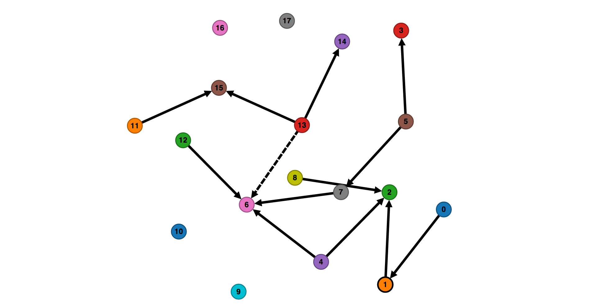 Data Visualization Using D3