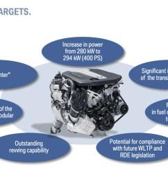 full details on the new bmw quad turbo diesel b57 engine [ 1900 x 1058 Pixel ]