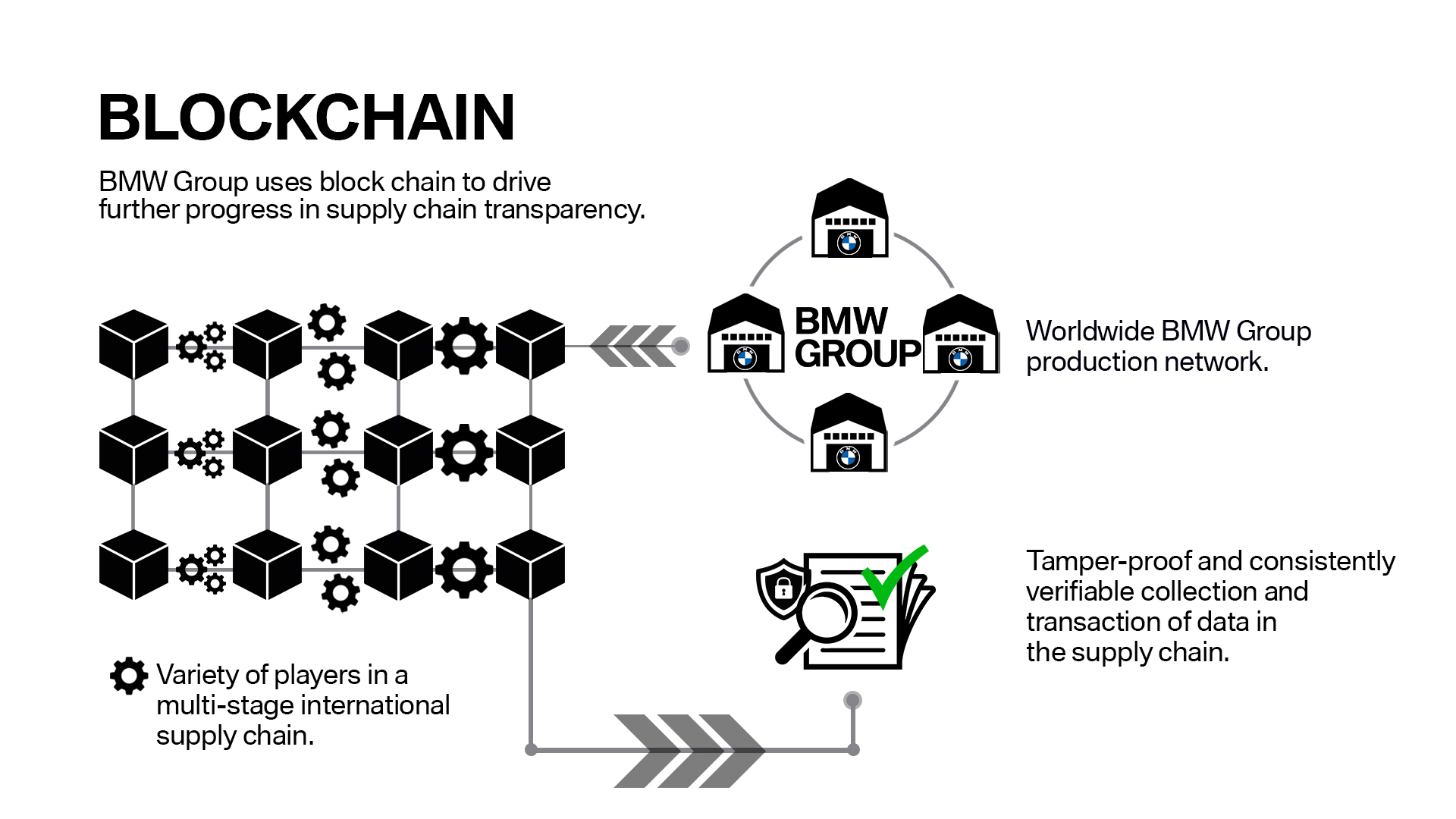BMW Group uses Blockchain to drive supply chain transparency