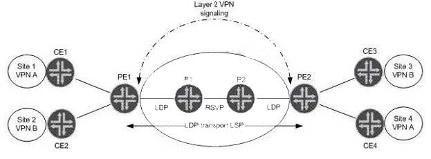 Q.28653: which statement is true assuming LDP VPN signa