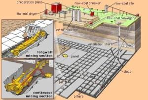 Coal mining  Choosing a mining method | Britannica