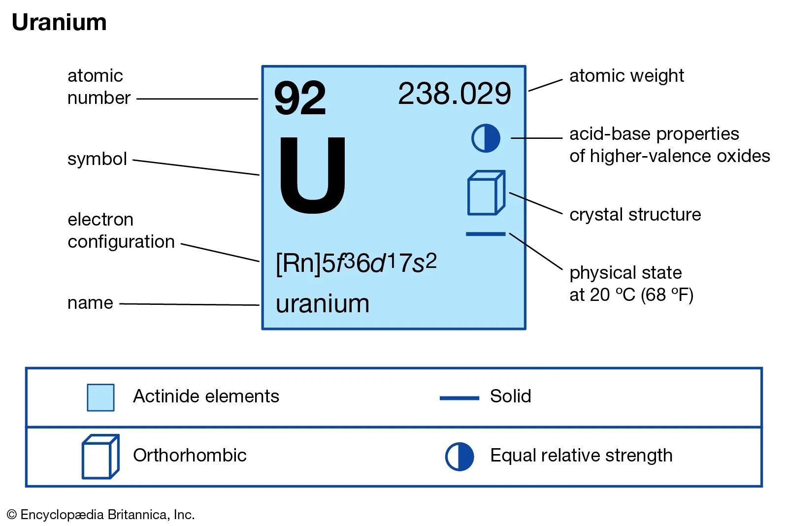 Uranium 239 Decay Equation