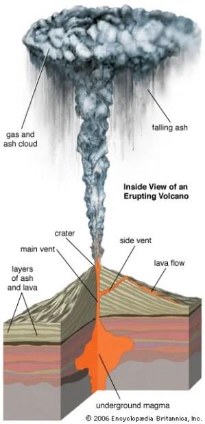 volcano  Kids | Britannica Kids | Homework Help