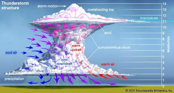 Thunderstorm - Supercell storms | Britannica.com