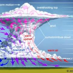 Tornado Diagram Example Synapse Label Thunderstorm   Meteorology Britannica.com