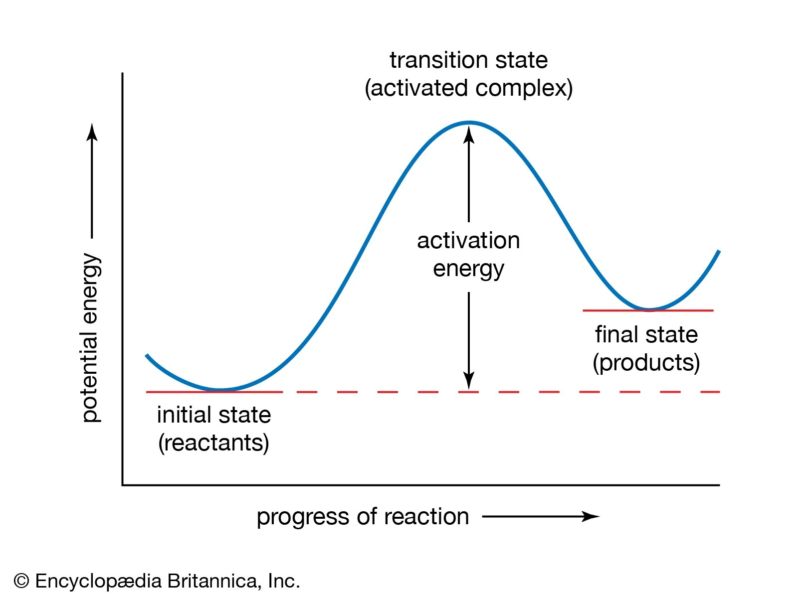 Transition State Theory Chemistry