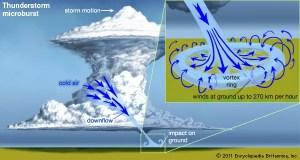 Microburst | meteorology | Britannica