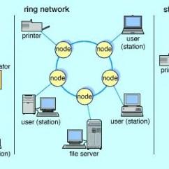 Home Media Server Wiring Diagram Jacuzzi J 365 Local Area Network Computer Technology Britannica Com