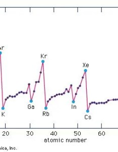 also ionization energy chemistry britannica rh