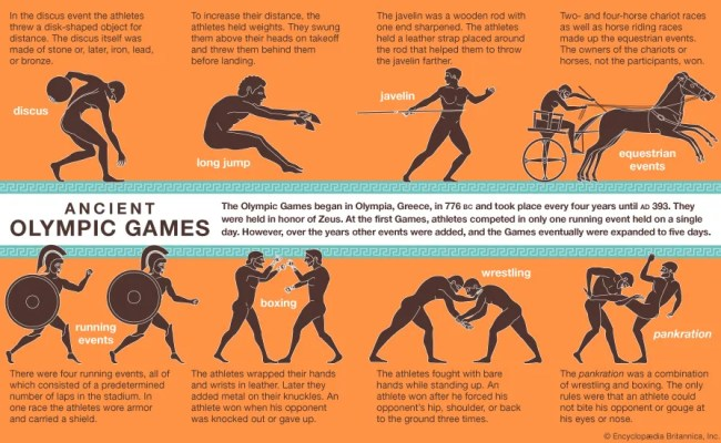 Olympic Games History Locations Winners Britannica