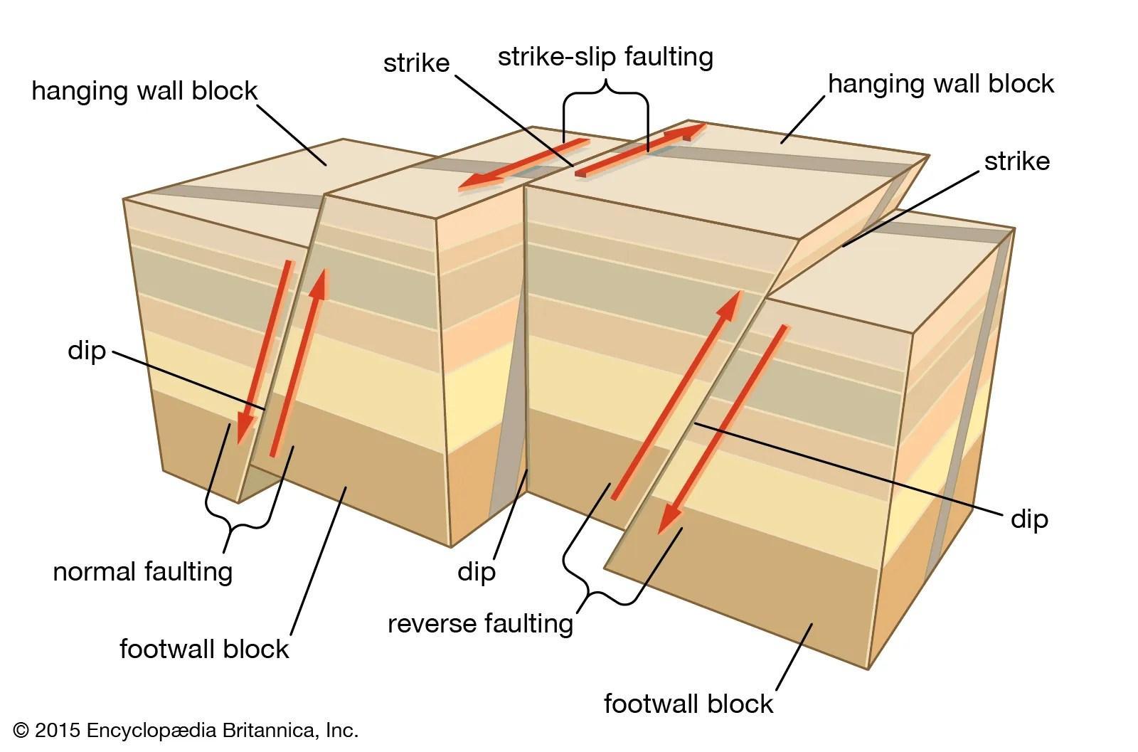Strike Slip Fault